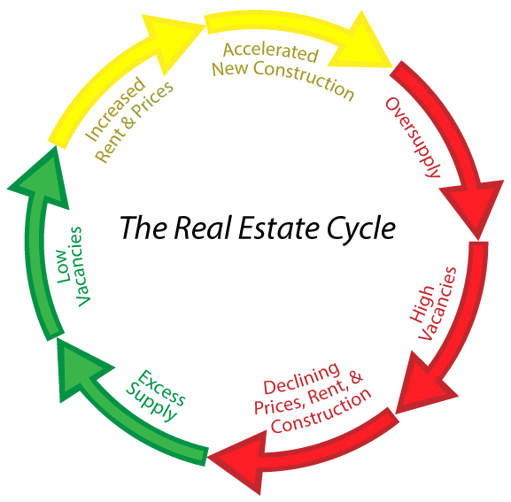 the-real-estate-cycle